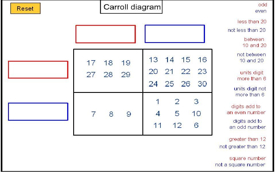 Carroll Diagram (karnaugh map) u2013 Label it! : Mathematics ...