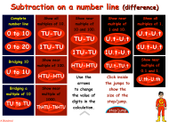 Subtraction on a number line (difference)